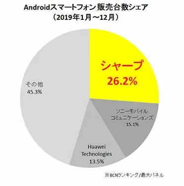 AGAIN: Sharp's is Japan's Best Selling Android Phone Manufacturer