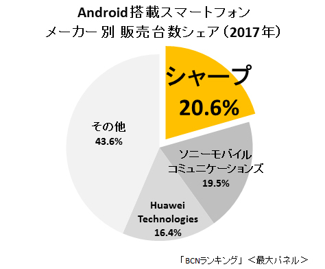 Sharp is Japan's No. 1 Android smartphone maker for 2017